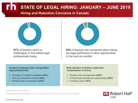 Infographic with statistics regarding hiring in the legal industry in Canada.