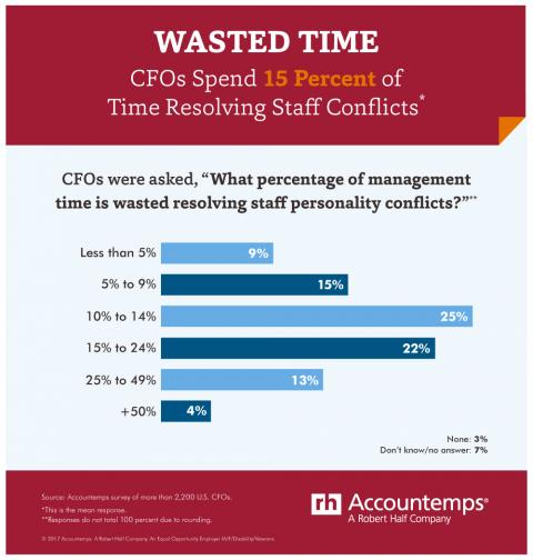Infographic on managing conflict in the workplace