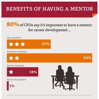 An infographic featuring the results of an Accountemps survey on the benefits of  having a mentor in the workplace
