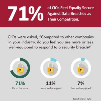 71 Per Cent of CIOS Feel As Safe Against Data Breaches As Their Competitors