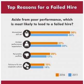 Infographic featuring results of a survey of CFOs on the top reasons for a failed hire
