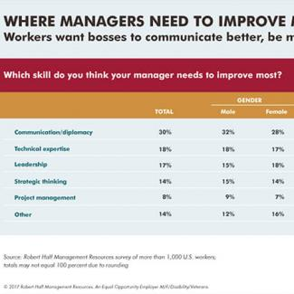 An infographic featuring results of a Robert Half Management Resources survey of workers on where managers need to improve most