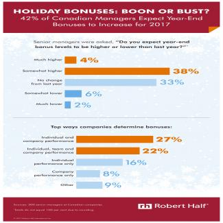 Robert Half Holiday Bonuses