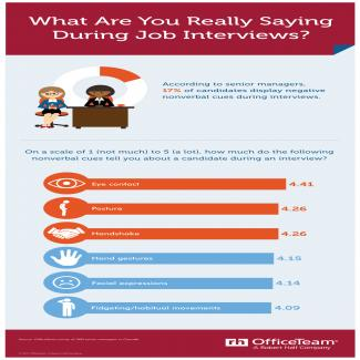 What Are You Really Saying During Job Interviews