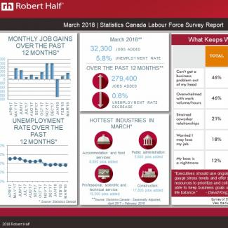 Statistics Canada Labour Force Survey March 2018