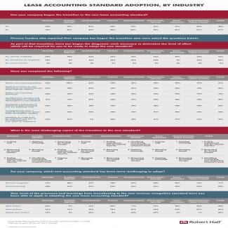 Lease Accounting Standard Adoption, By Industry