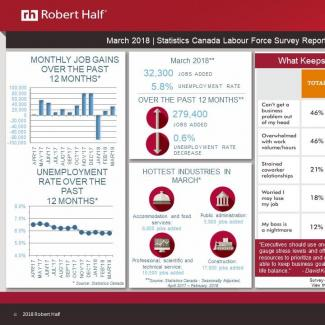 Image of Statistics Canada March 2018 Labour Force Survey Report