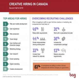 Creative Hiring in Canada, Second Half of 2018
