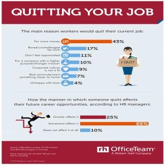 Quitting Your Job OfficeTeam
