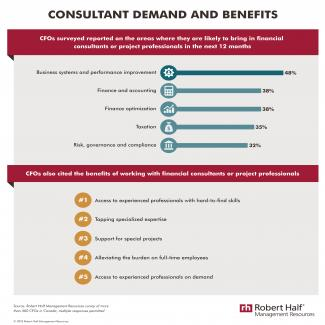 Consultant Demand and Benefits