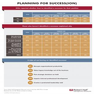 MR Succession Planning