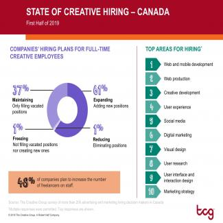 State of Creative Hiring Canada