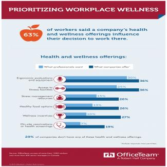 Prioritizing Workplace Wellness - OT