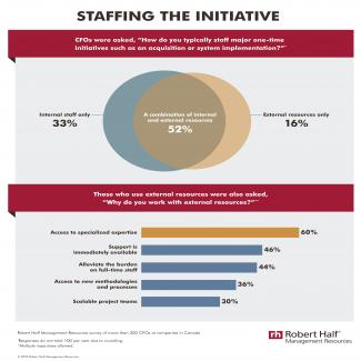 Staffing Major Initiatives MR