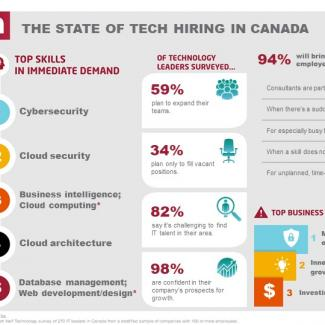 Tech hiring in Canada Q3-Q4 2019