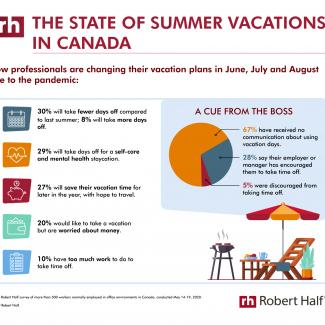 Covid: The State of Summer Vacations in Canada