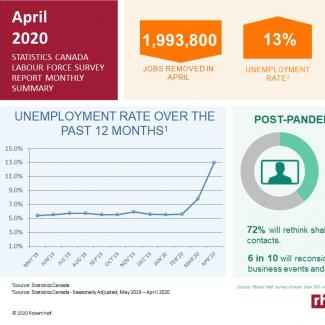Labour Force Survey Report - April 2020