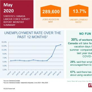 Statistics Canada Labour Force Snapshot: May 2020