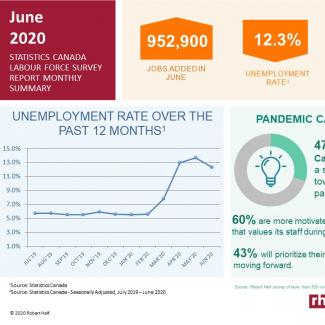 Statistics Canada Labour Force Snapshot: June 2020