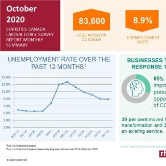 Statistics Canada Labour Force Snapshot: October 2020